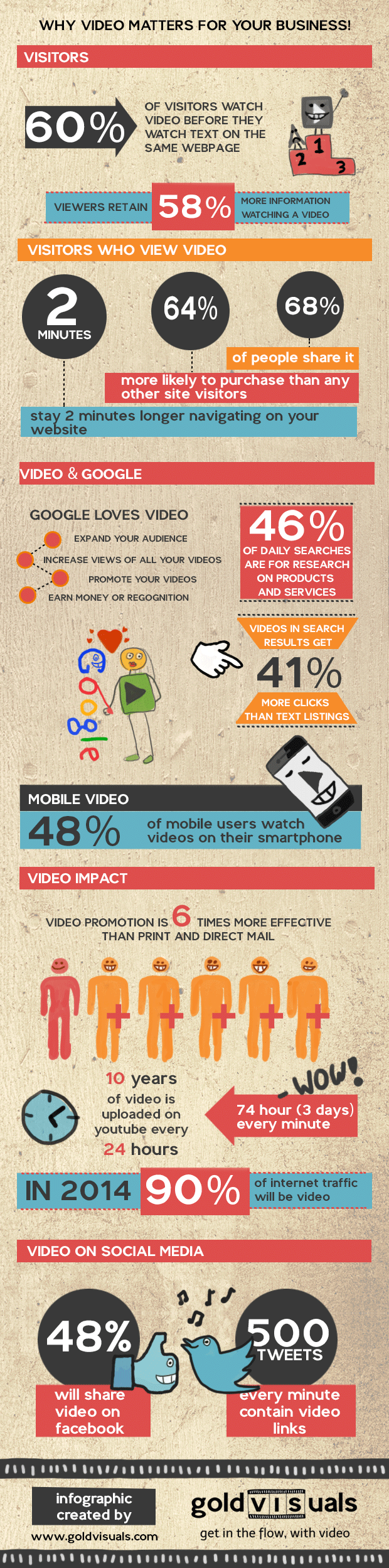 Why video matters for your business Infographic